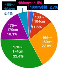身長 グラフ