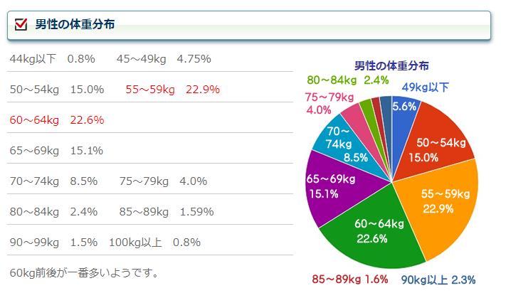 体重100kgの割合