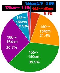 日本人女性における身長170cm以上の割合